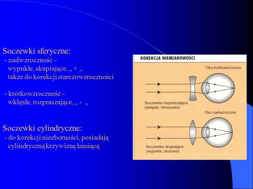 Soczewki cylindryczne: