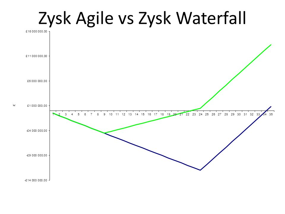 Zysk Agile vs Zysk Waterfall