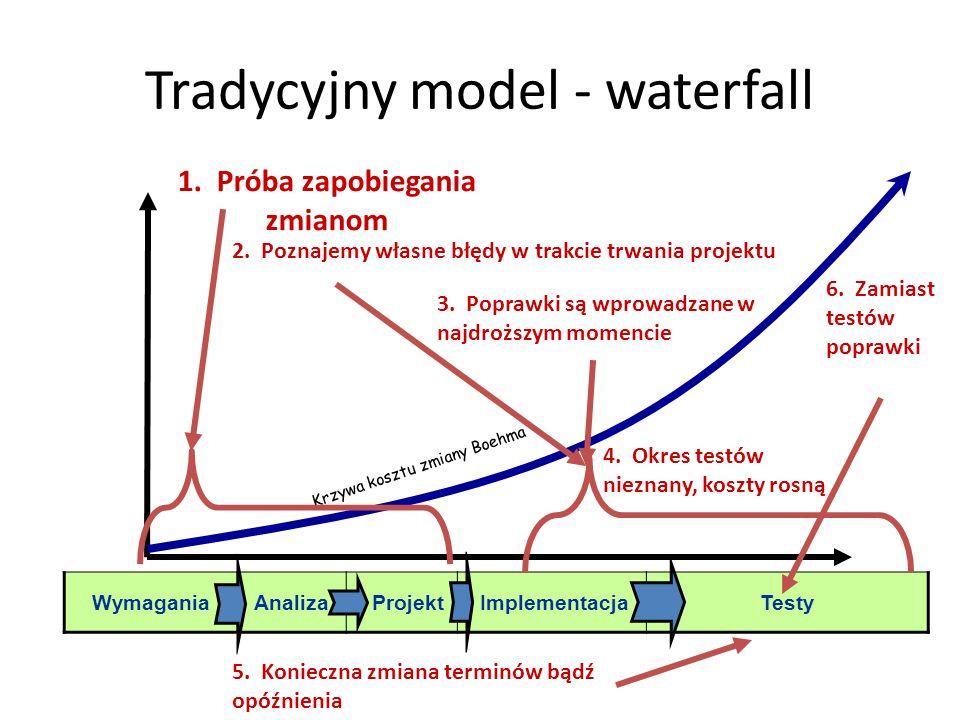 Tradycyjny model - waterfall