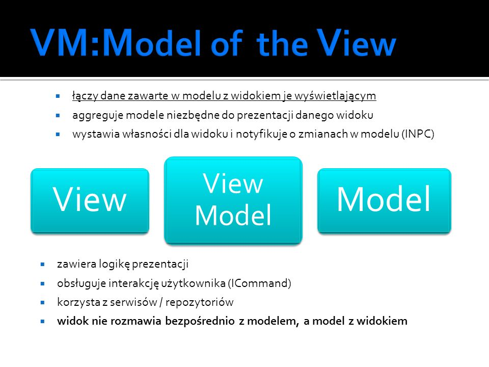 VM:Model of the View View Model View Model