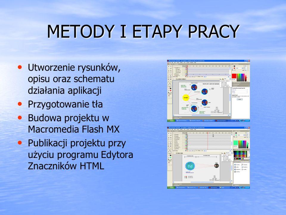 METODY I ETAPY PRACY Utworzenie rysunków, opisu oraz schematu działania aplikacji. Przygotowanie tła.