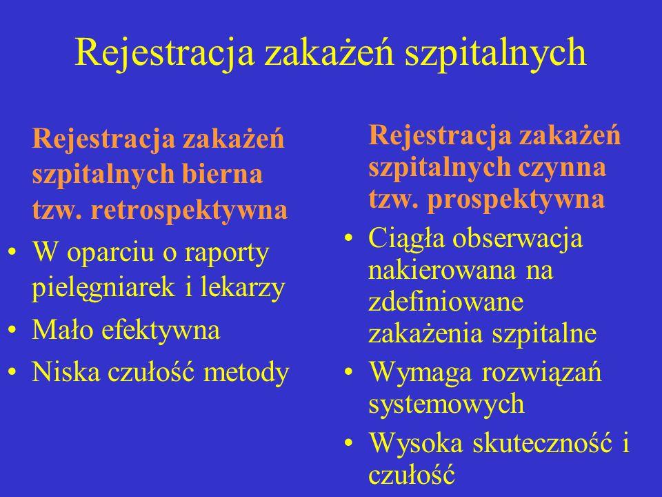 Rejestracja zakażeń szpitalnych