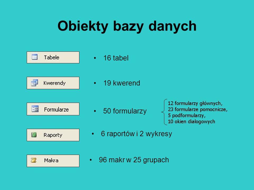 Obiekty bazy danych 16 tabel 19 kwerend 50 formularzy