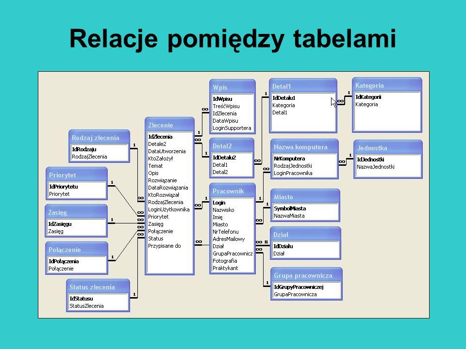 Relacje pomiędzy tabelami