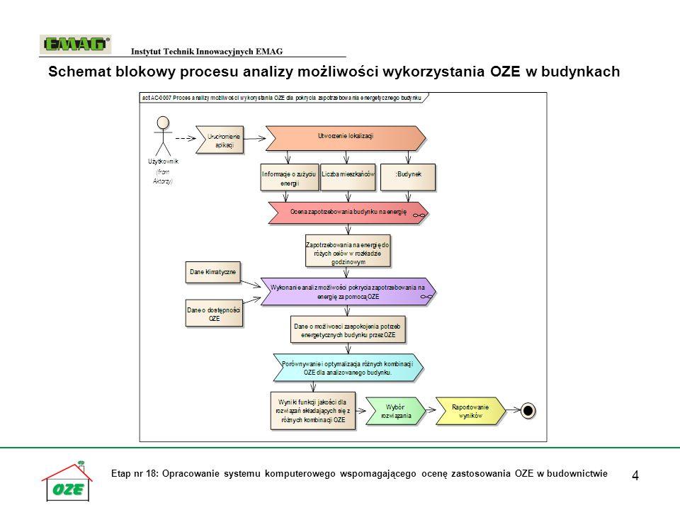 Schemat blokowy procesu analizy możliwości wykorzystania OZE w budynkach