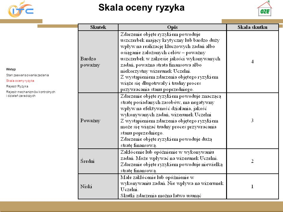 Skala oceny ryzyka Gliwice, Lipiec 2008 Wstęp