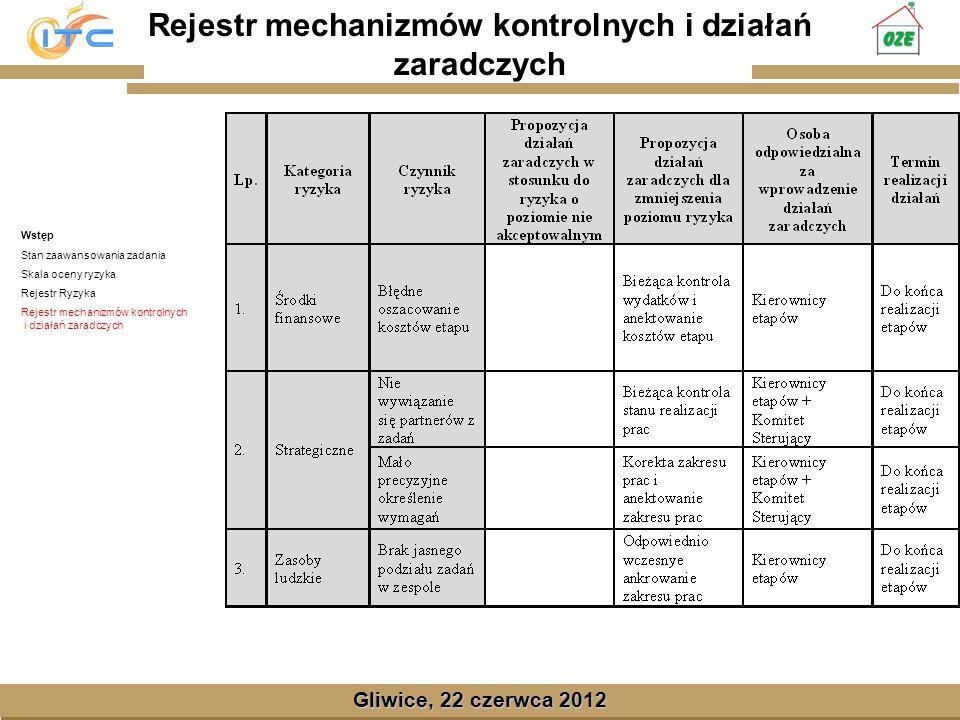 Rejestr mechanizmów kontrolnych i działań zaradczych