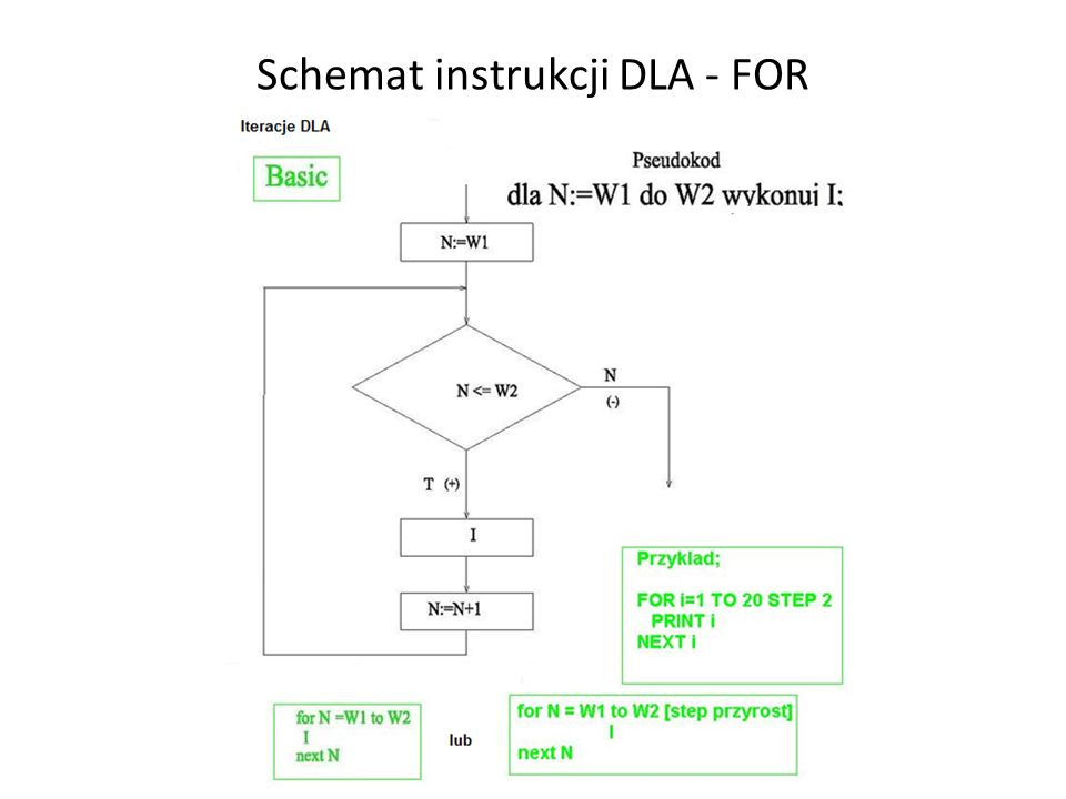 Schemat instrukcji DLA - FOR