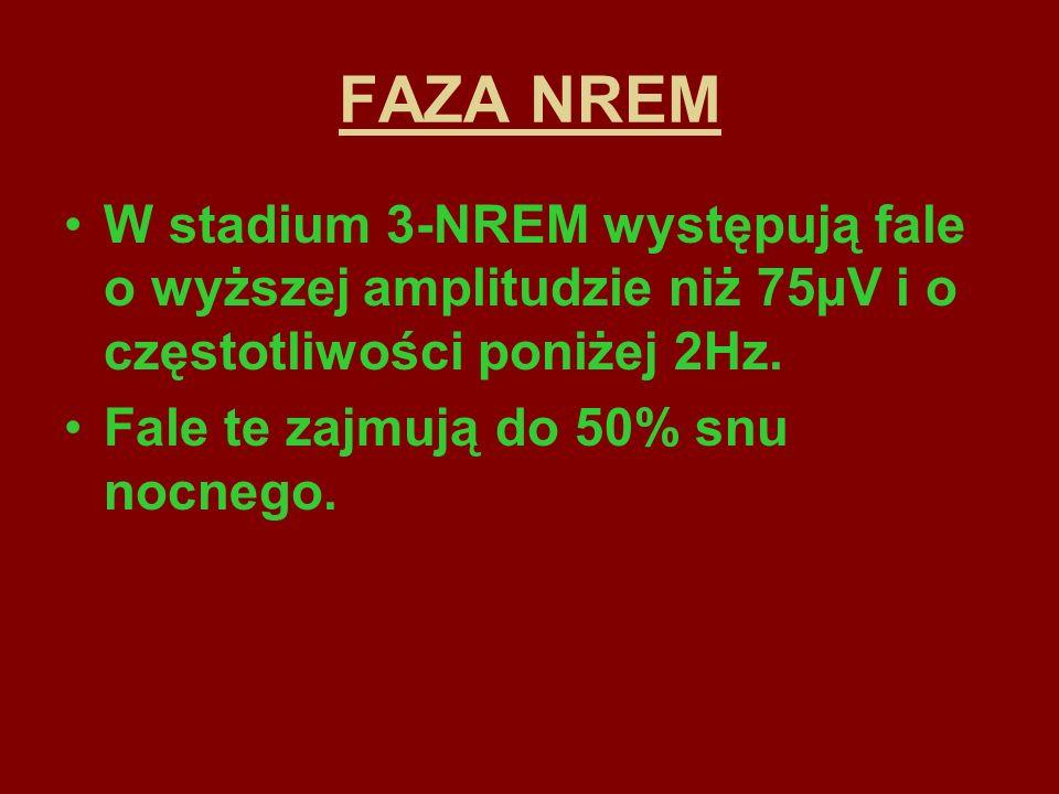 FAZA NREM W stadium 3-NREM występują fale o wyższej amplitudzie niż 75µV i o częstotliwości poniżej 2Hz.