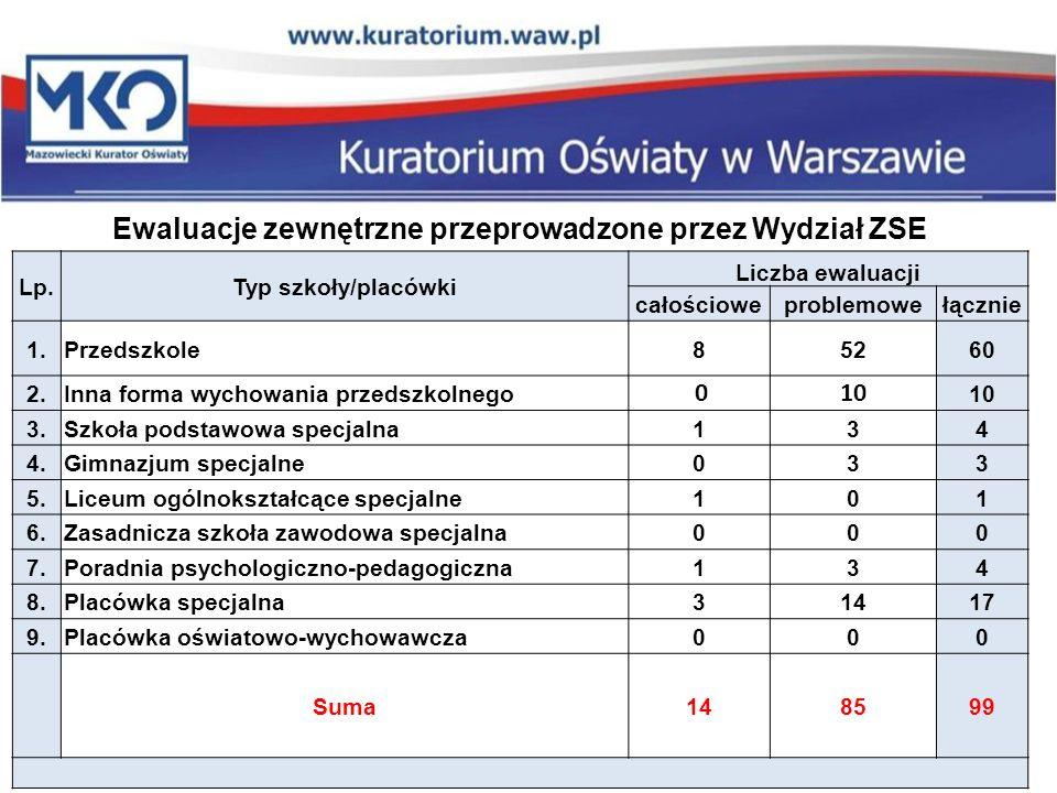 Ewaluacje zewnętrzne przeprowadzone przez Wydział ZSE