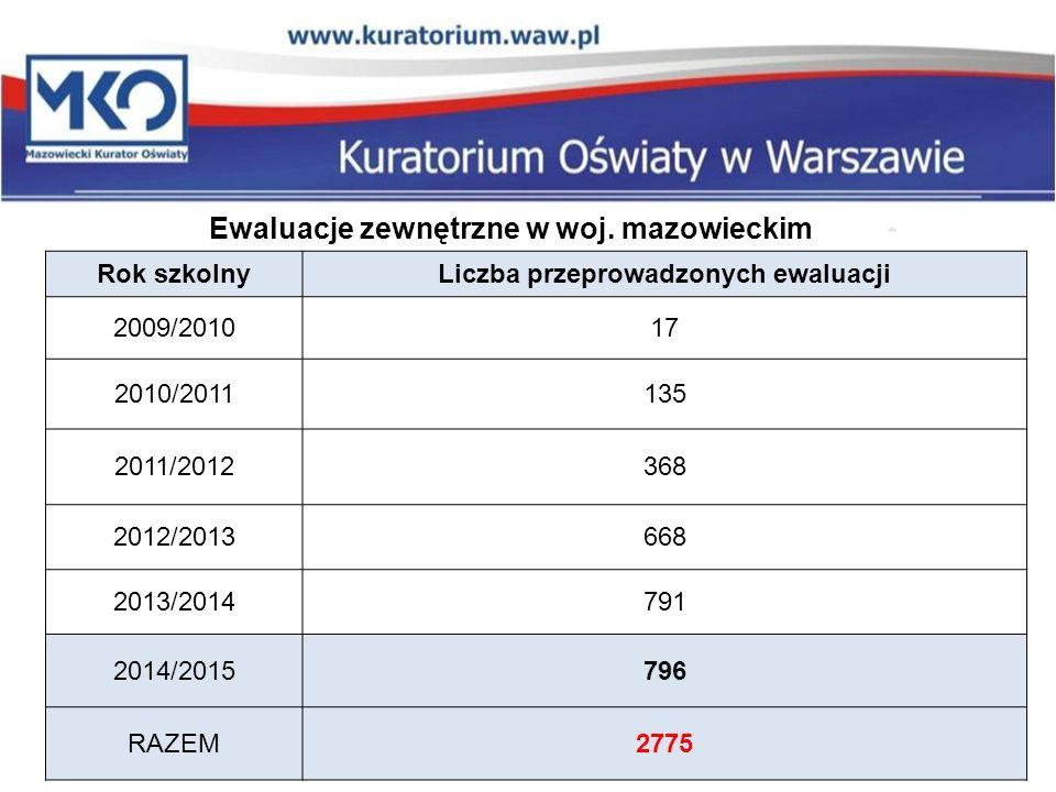 Ewaluacje zewnętrzne w woj. mazowieckim