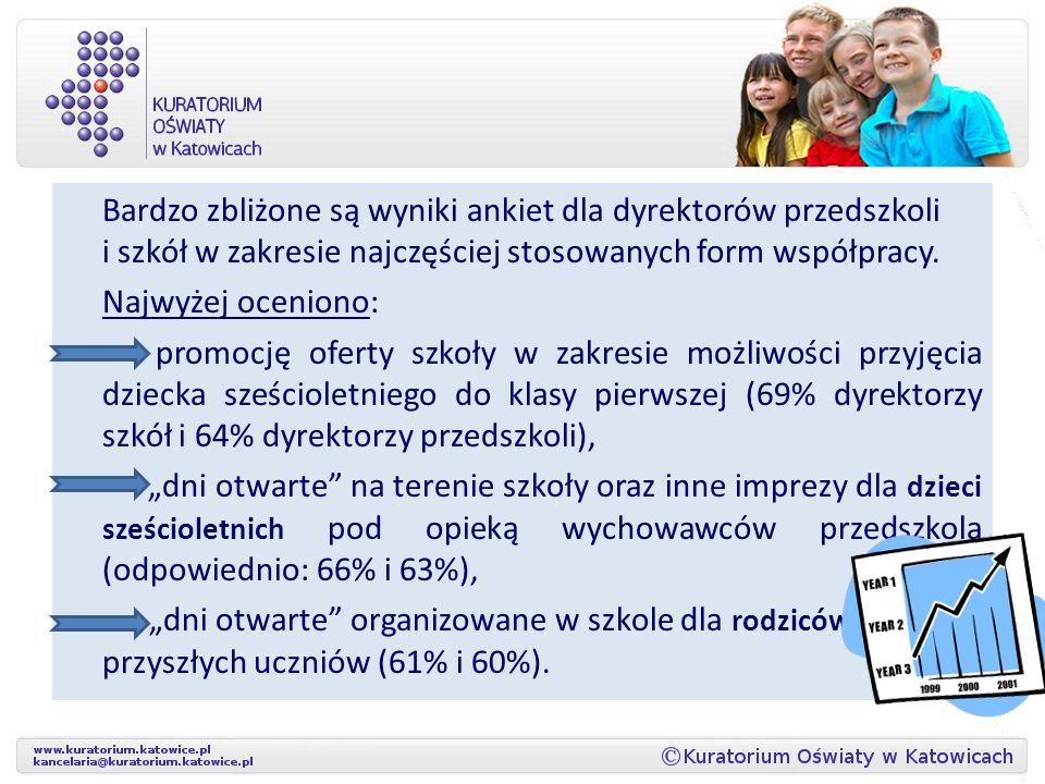 Bardzo zbliżone są wyniki ankiet dla dyrektorów przedszkoli i szkół w zakresie najczęściej stosowanych form współpracy.