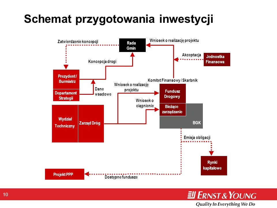 Schemat przygotowania inwestycji