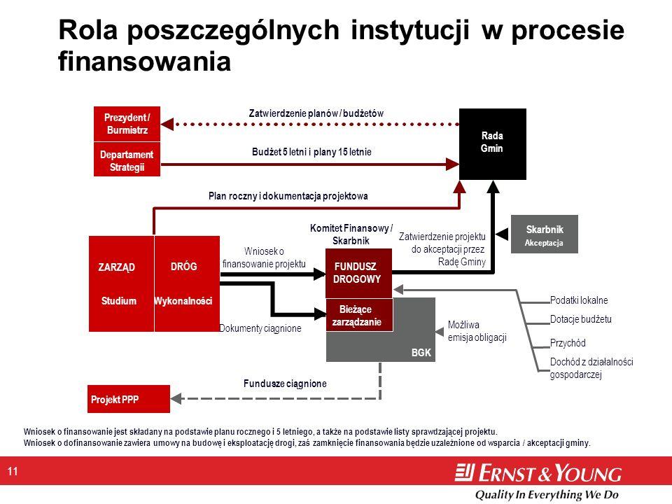 Rola poszczególnych instytucji w procesie finansowania