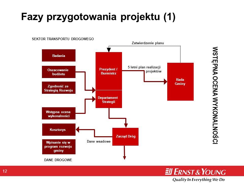 Fazy przygotowania projektu (1)