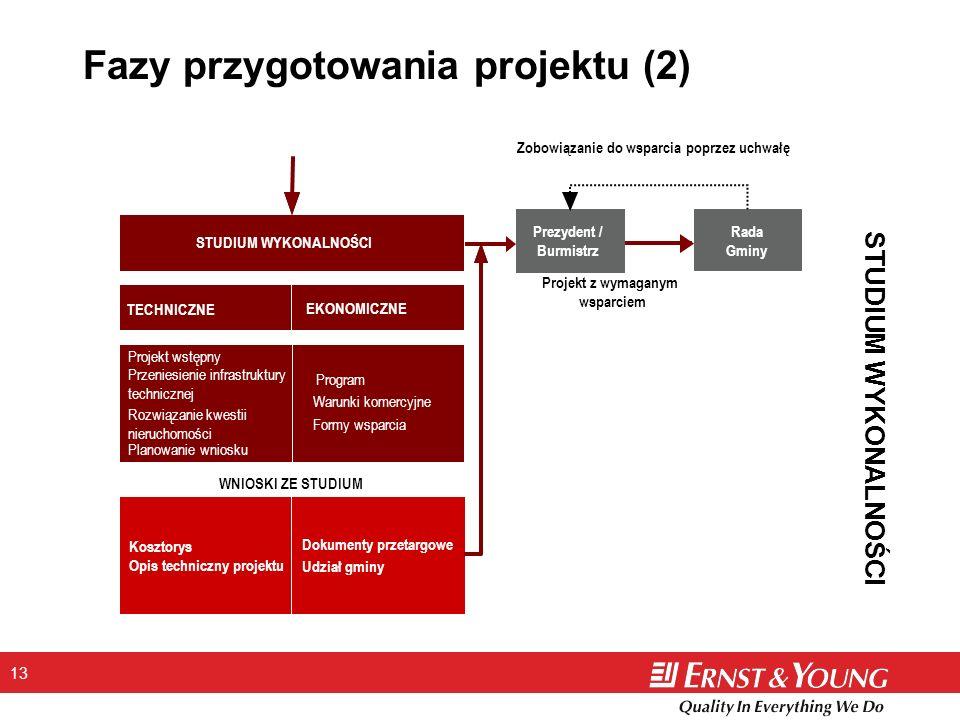 Fazy przygotowania projektu (2)