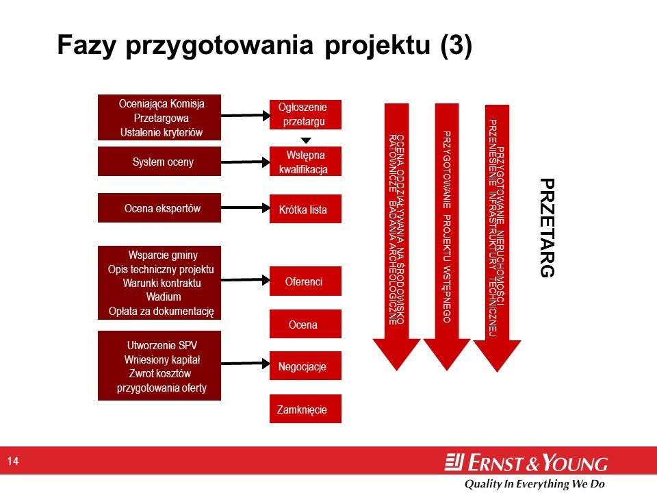 Fazy przygotowania projektu (3)