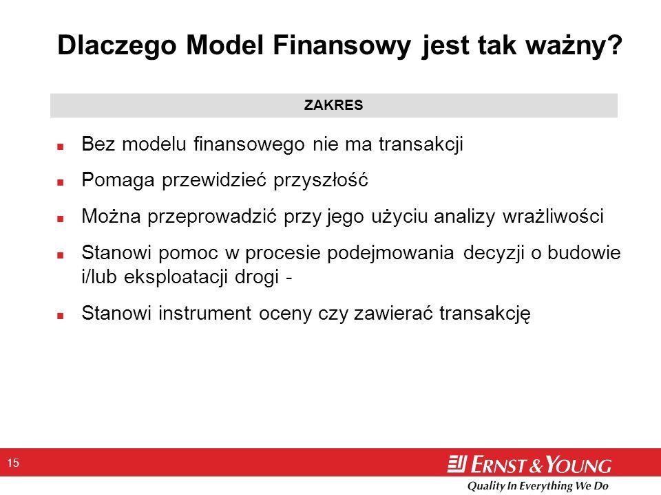 Dlaczego Model Finansowy jest tak ważny