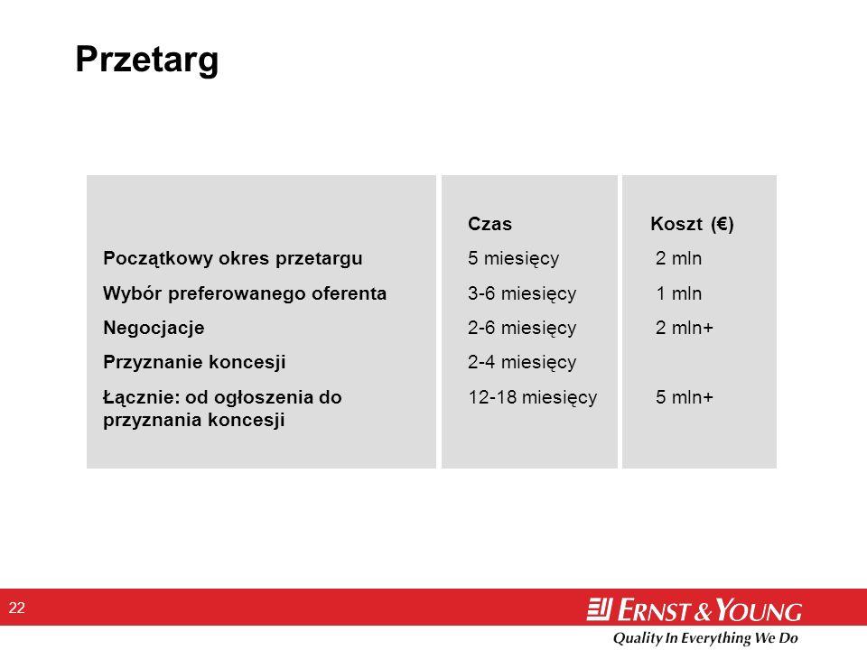 Przetarg Czas Koszt (€) Początkowy okres przetargu 5 miesięcy 2 mln