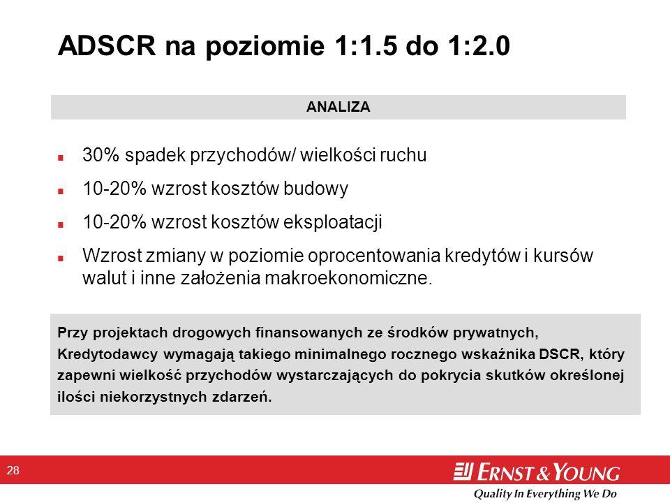 ADSCR na poziomie 1:1.5 do 1:2.0 ANALIZA. 30% spadek przychodów/ wielkości ruchu. 10-20% wzrost kosztów budowy.