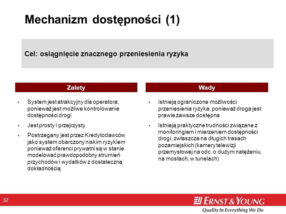 Mechanizm dostępności (1)