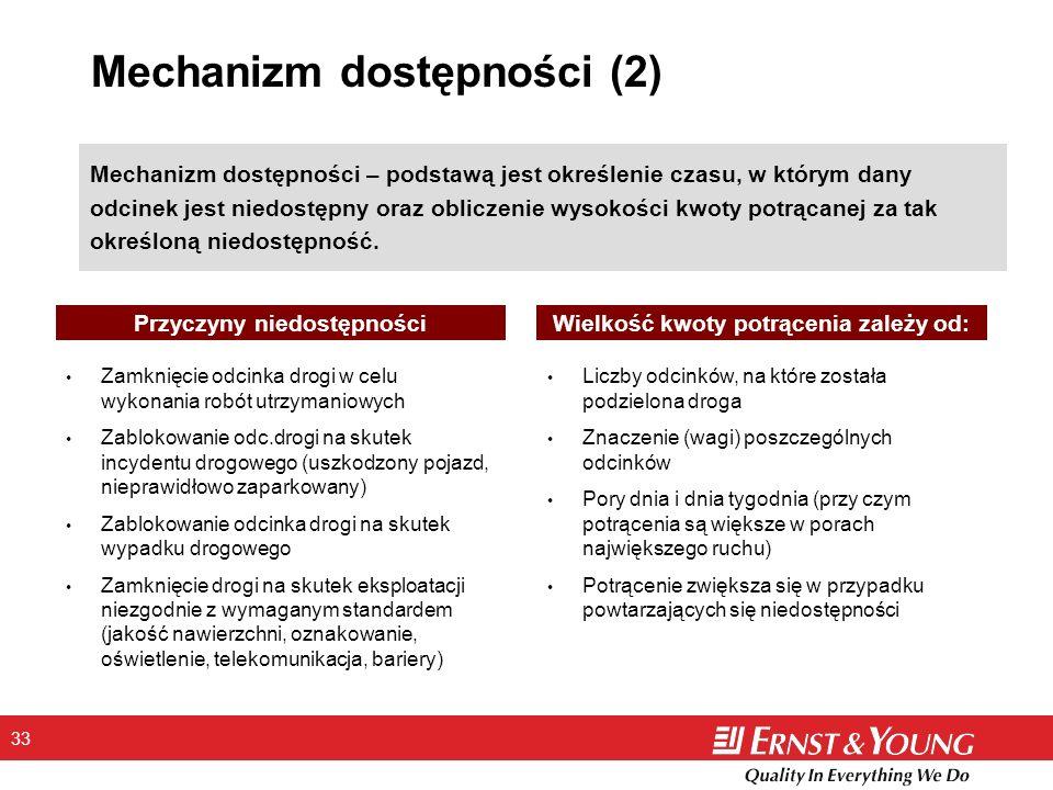 Mechanizm dostępności (2)