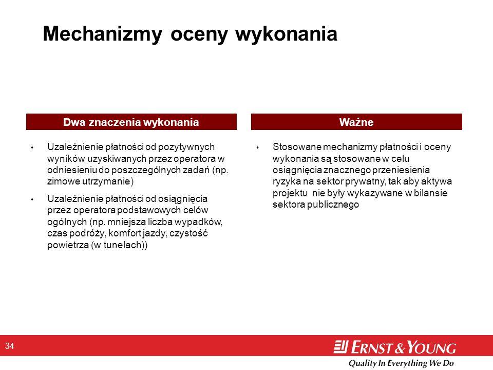 Mechanizmy oceny wykonania