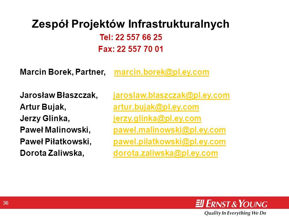 Zespół Projektów Infrastrukturalnych
