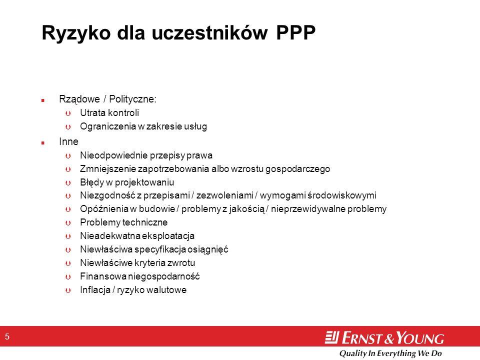 Ryzyko dla uczestników PPP