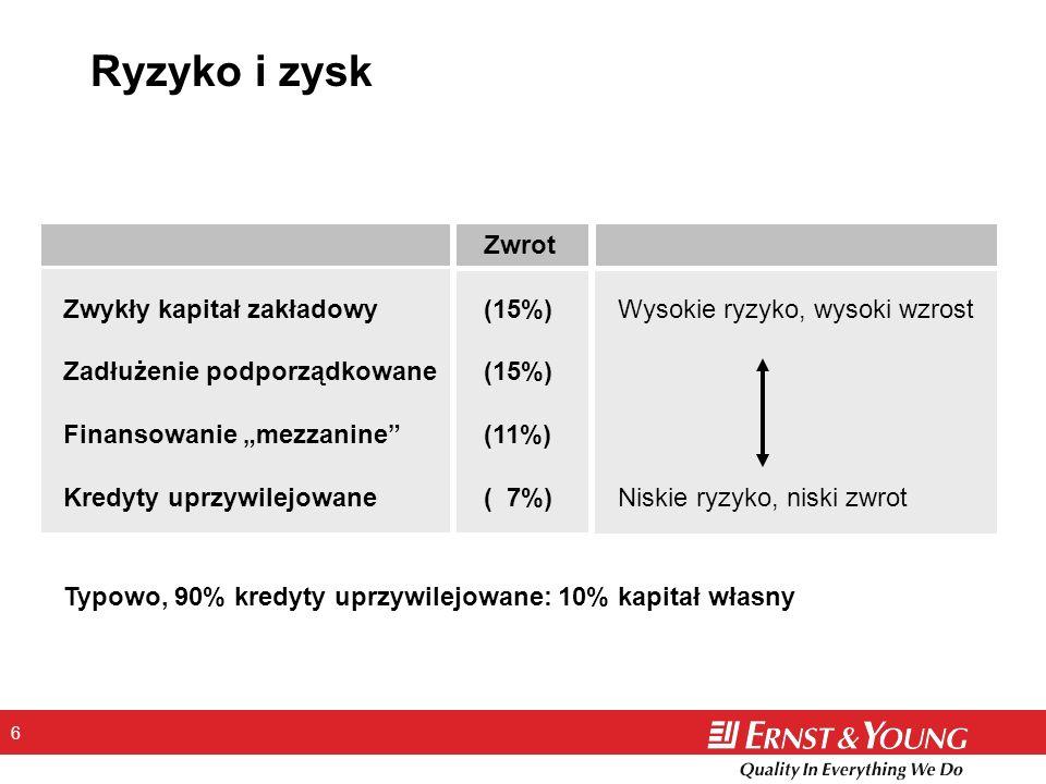 Ryzyko i zysk Zwrot. Zwykły kapitał zakładowy (15%) Wysokie ryzyko, wysoki wzrost. Zadłużenie podporządkowane (15%)
