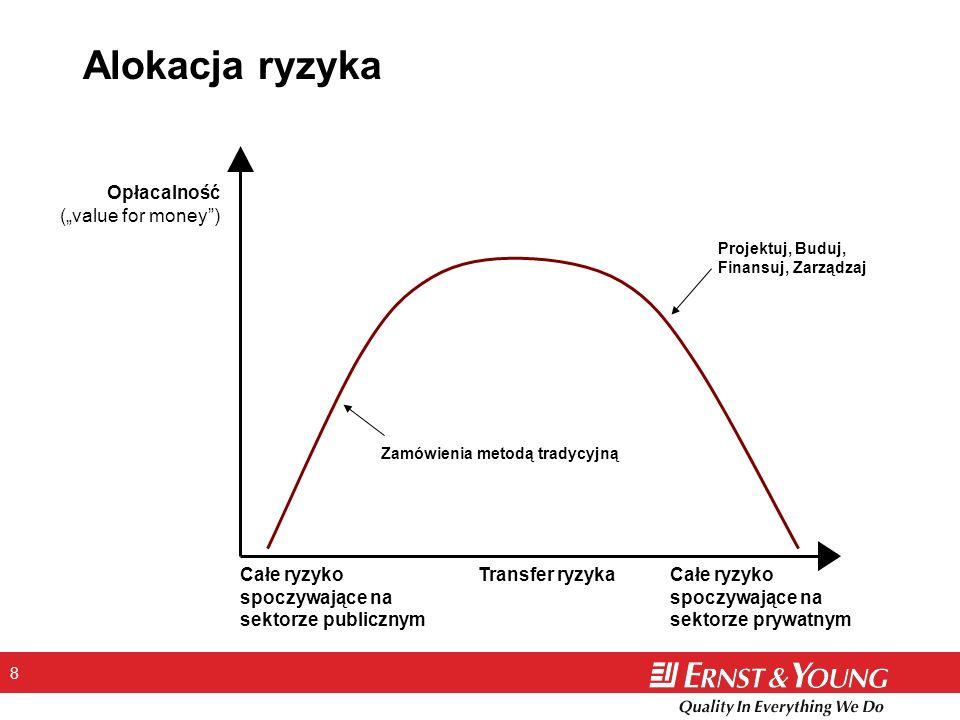 """Alokacja ryzyka Opłacalność (""""value for money )"""