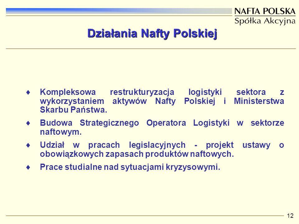 Działania Nafty Polskiej