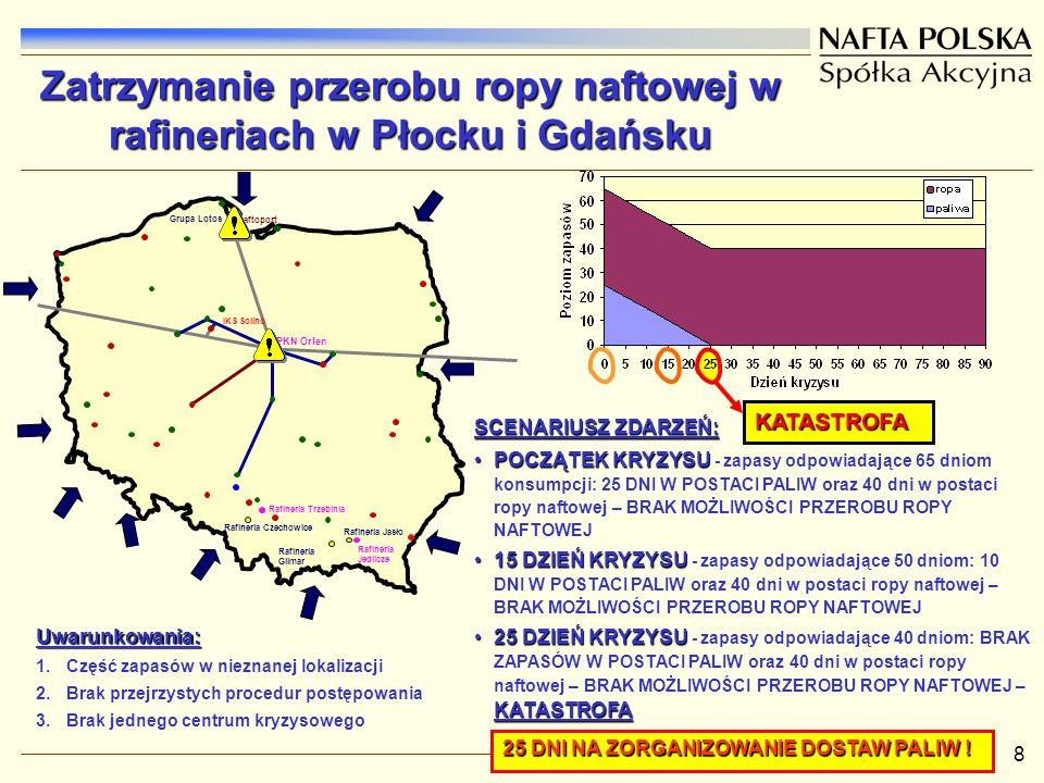 Zatrzymanie przerobu ropy naftowej w rafineriach w Płocku i Gdańsku