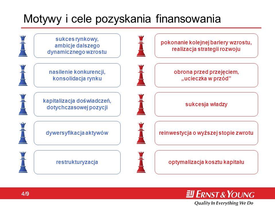 Motywy i cele pozyskania finansowania