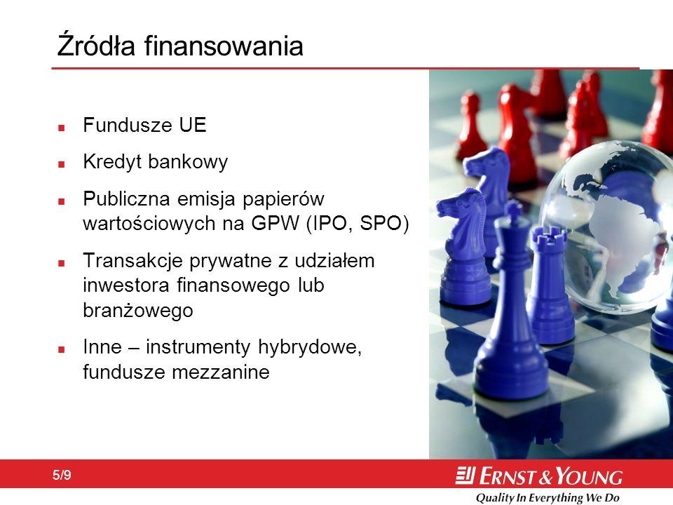 Źródła finansowania Fundusze UE Kredyt bankowy