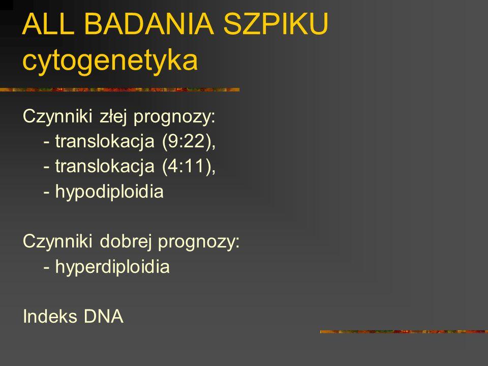 ALL BADANIA SZPIKU cytogenetyka