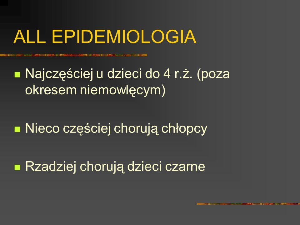 ALL EPIDEMIOLOGIA Najczęściej u dzieci do 4 r.ż. (poza okresem niemowlęcym) Nieco częściej chorują chłopcy.