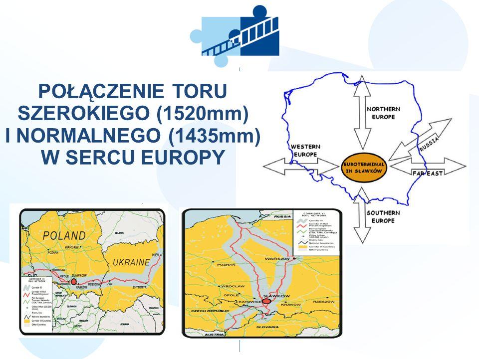 POŁĄCZENIE TORU SZEROKIEGO (1520mm) I NORMALNEGO (1435mm) W SERCU EUROPY