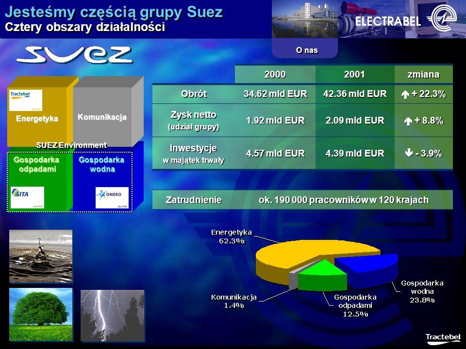 Jesteśmy częścią grupy Suez Cztery obszary działalności