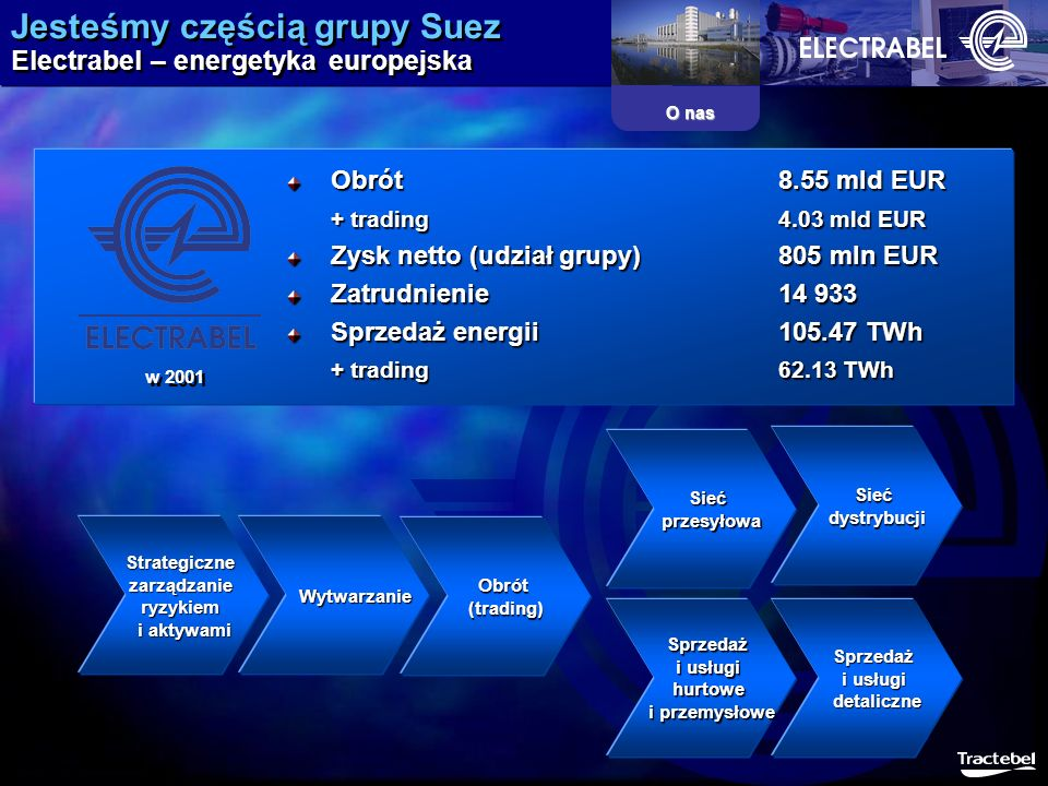 Jesteśmy częścią grupy Suez Electrabel – energetyka europejska
