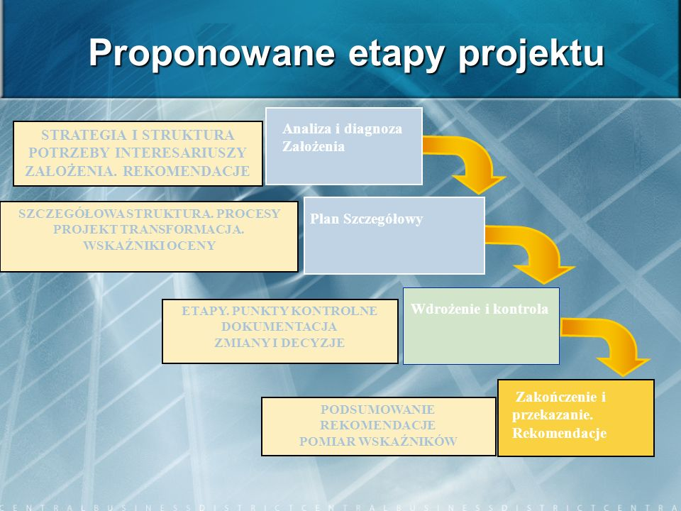 Proponowane etapy projektu