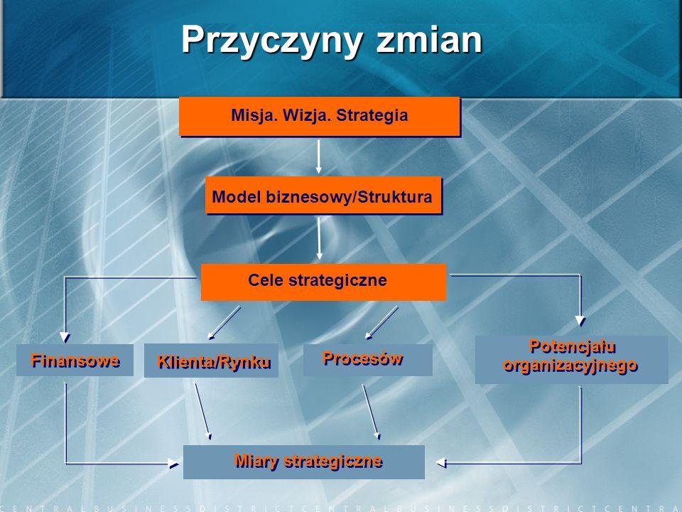 Model biznesowy/Struktura