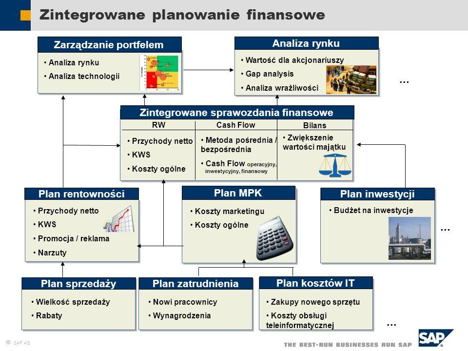 Zintegrowane planowanie finansowe