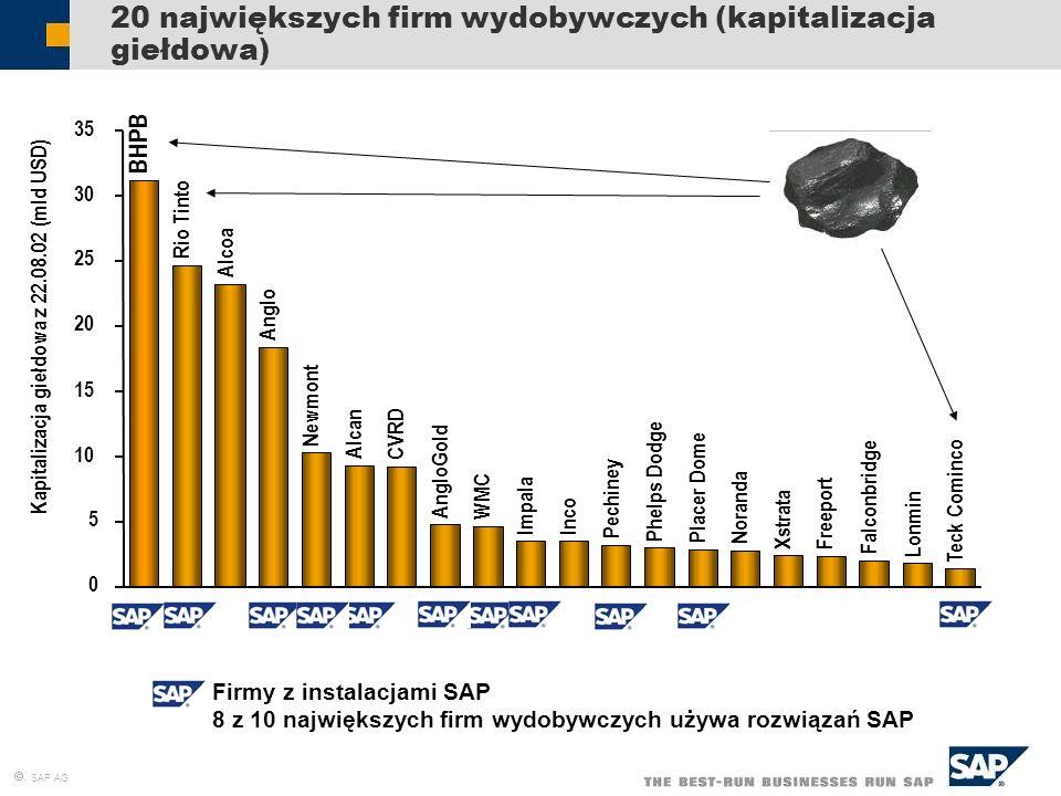 20 największych firm wydobywczych (kapitalizacja giełdowa)