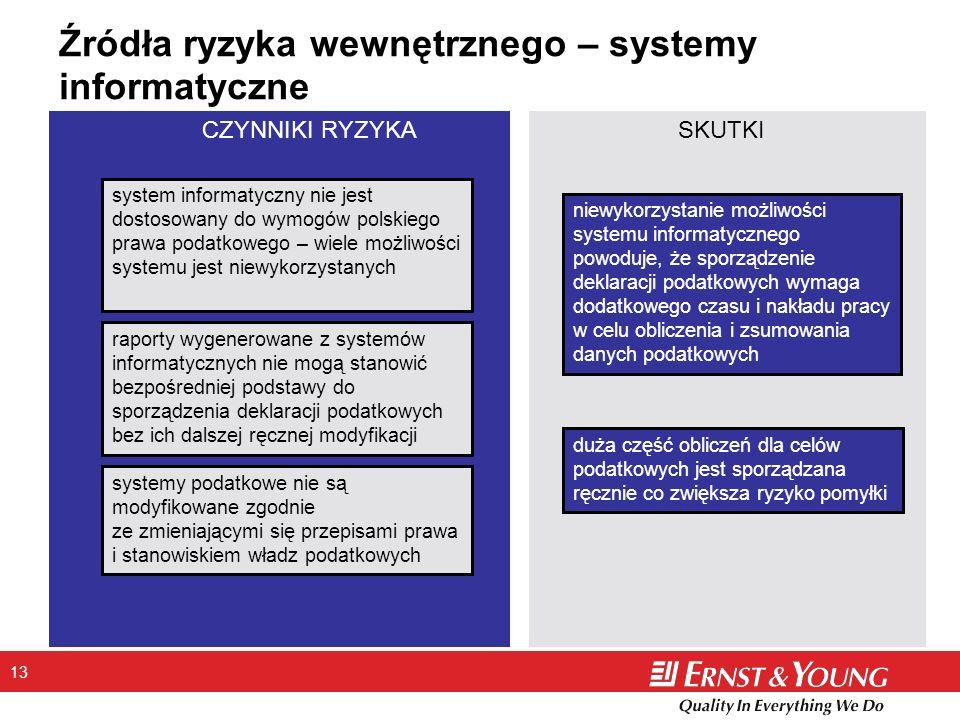 Źródła ryzyka wewnętrznego – systemy informatyczne