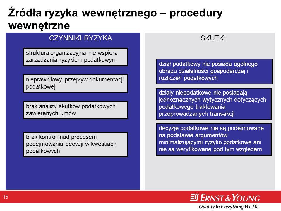 Źródła ryzyka wewnętrznego – procedury wewnętrzne