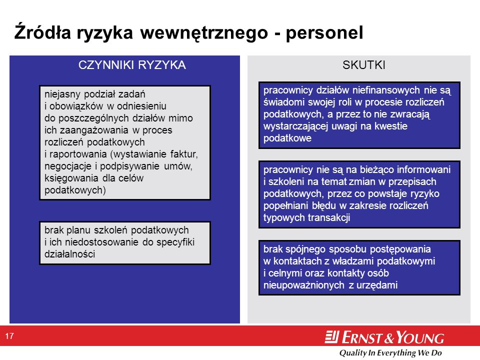 Źródła ryzyka wewnętrznego - personel