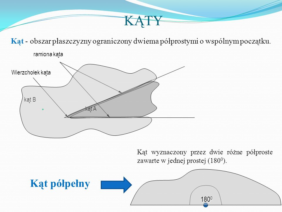 KĄTYramiona kąta. Wierzchołek kąta. kąt B. kąt A. Kąt - obszar płaszczyzny ograniczony dwiema półprostymi o wspólnym początku.