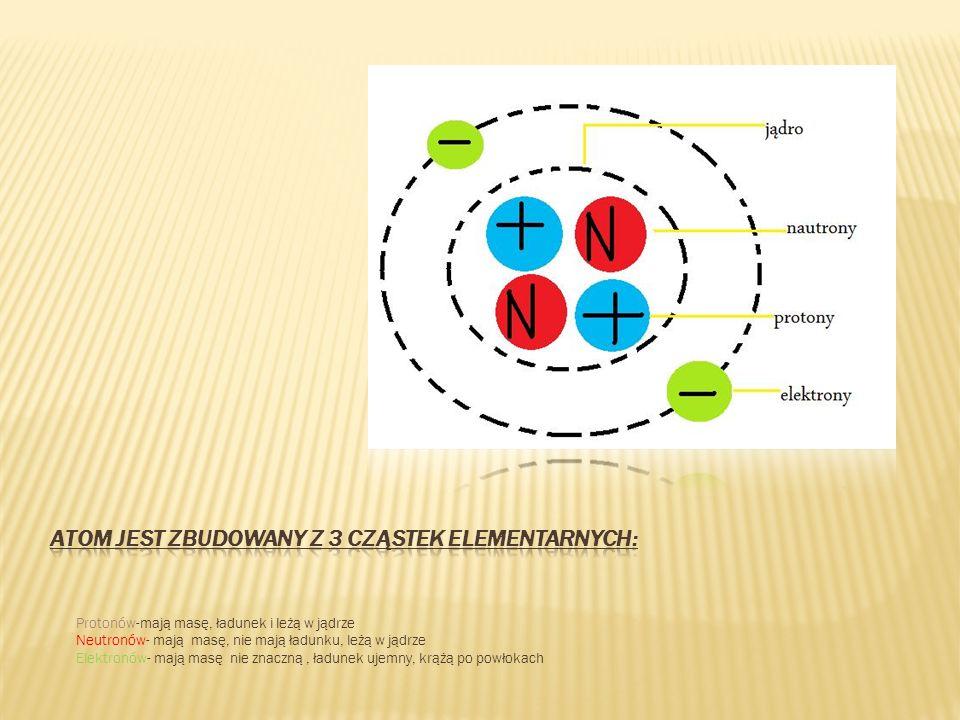 Atom jest zbudowany z 3 cząstek elementarnych:
