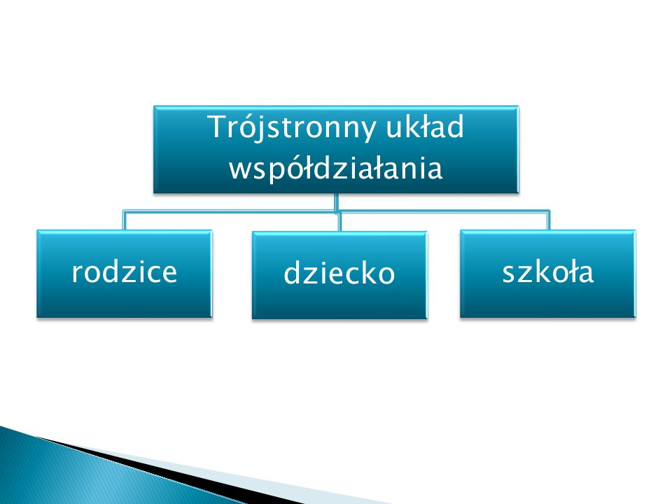 Trójstronny układ współdziałania